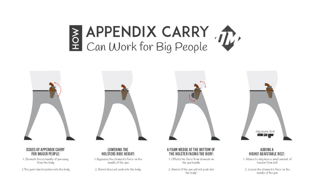 Showing how to appendix carry for larger people