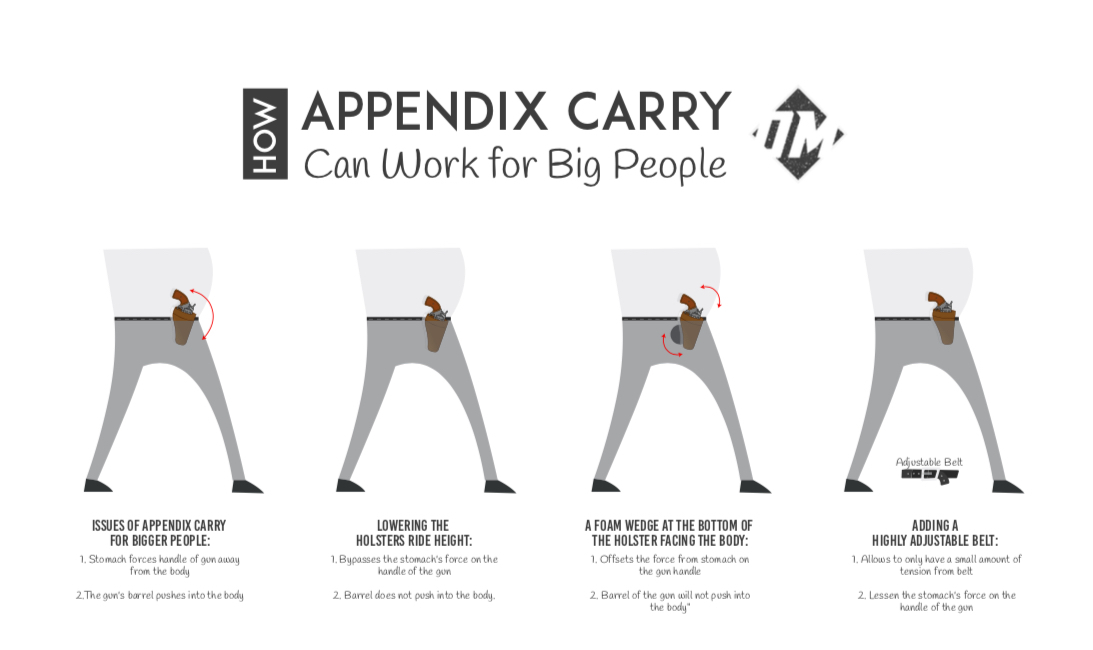 How to Appendix Carry for Large People