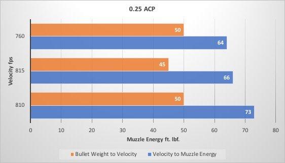 0.25 Caliber Chart