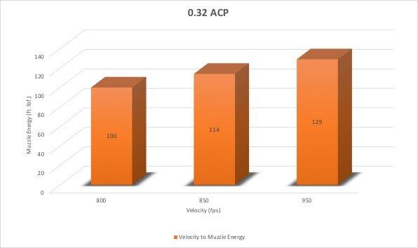 0.32 ACP Caliber Chart