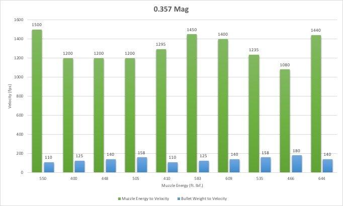 0.357 magnum caliber chart