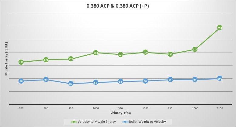 0.380 ACP Caliber Chart