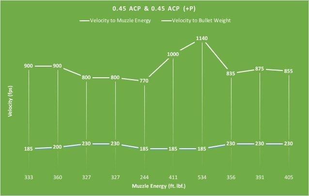 0.45 ACP Caliber Chart
