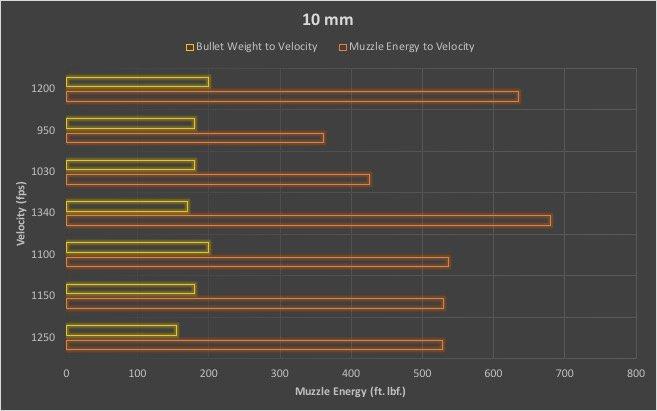 10mm caliber chart