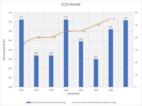 0.22 Hornet Caliber Chart