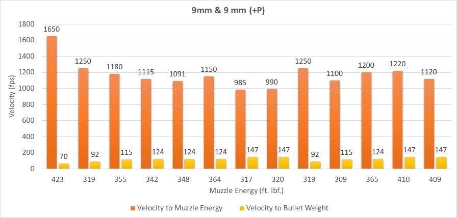 9 mm Caliber Chart