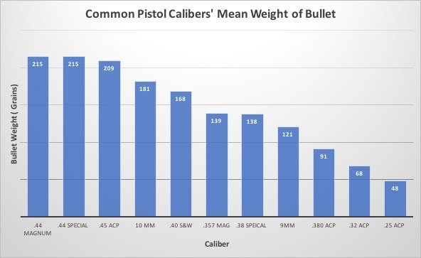 Pistol Calibers' Mean Weight of Bullet