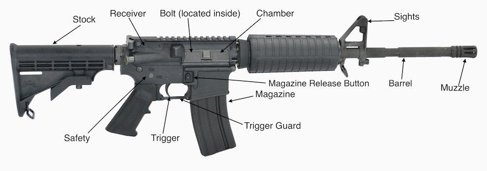 Parts of an AR-15